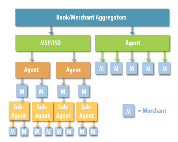 Agent Management Graph